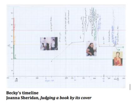 Becky timeline